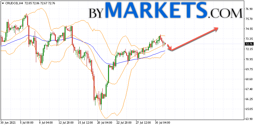 WTI crude oil forecast and analysis on August 3, 2021