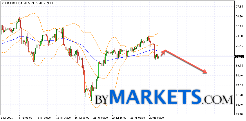 WTI crude oil forecast and analysis on August 4, 2021
