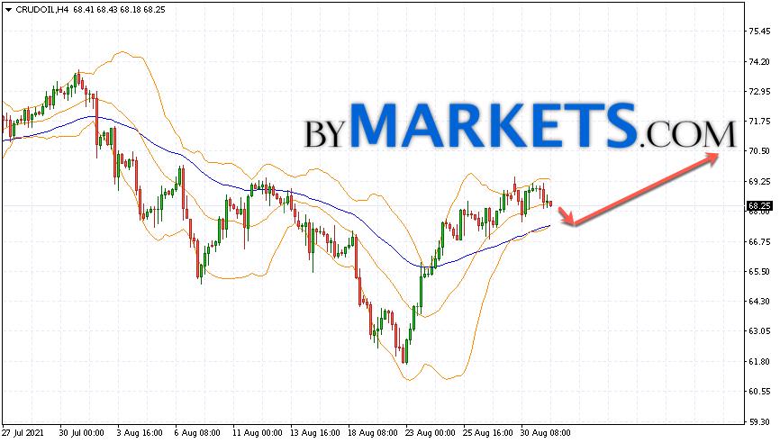 WTI crude oil forecast and analysis on September 1, 2021