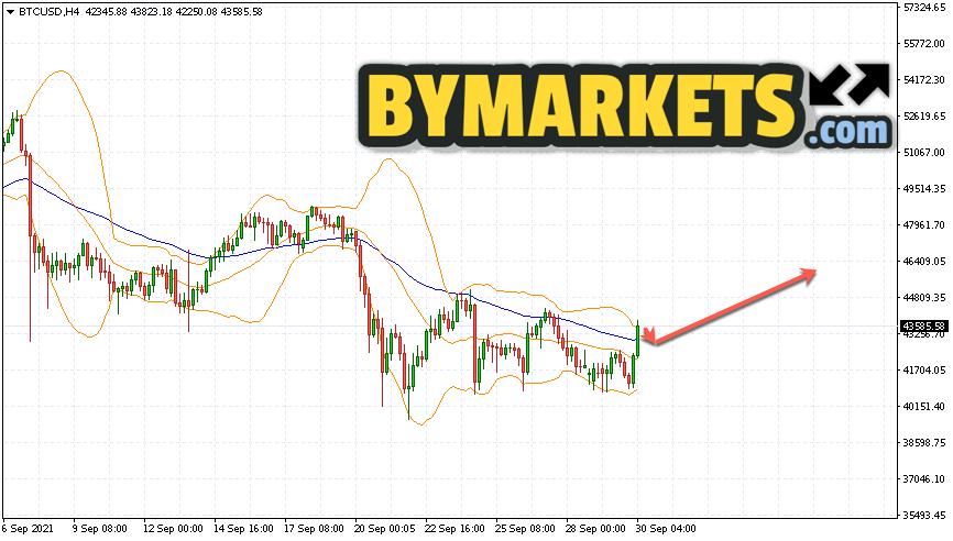 Bitcoin (BTC/USD) forecast and analysis on October 1, 2021