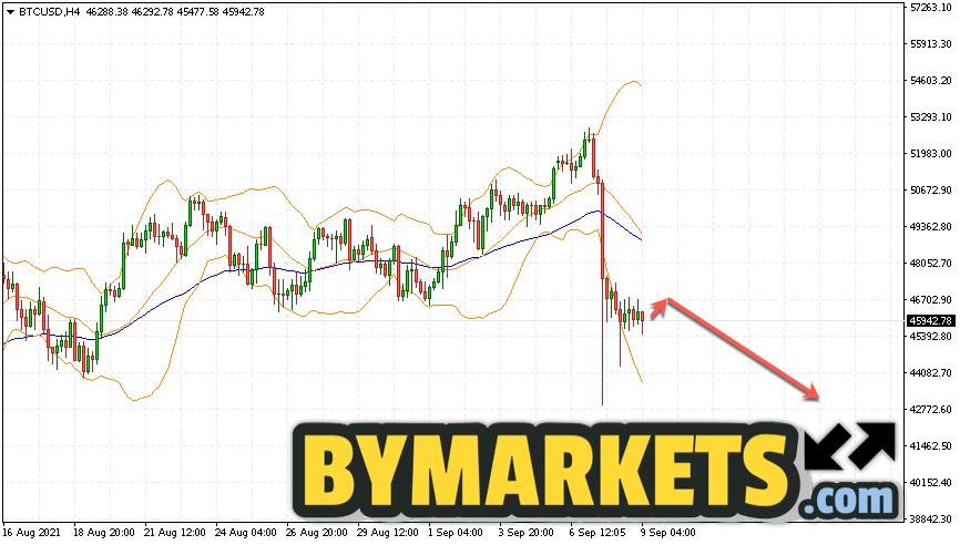 Bitcoin (BTC/USD) forecast and analysis on September 10, 2021
