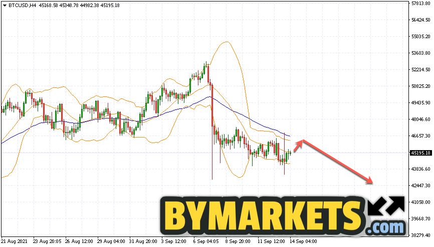 Bitcoin (BTC/USD) forecast and analysis on September 15, 2021