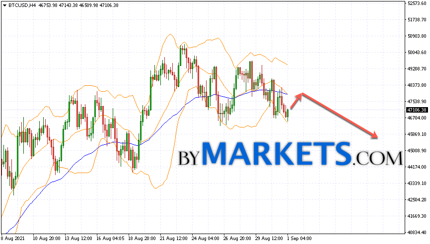 Bitcoin (BTC/USD) forecast and analysis on September 2, 2021