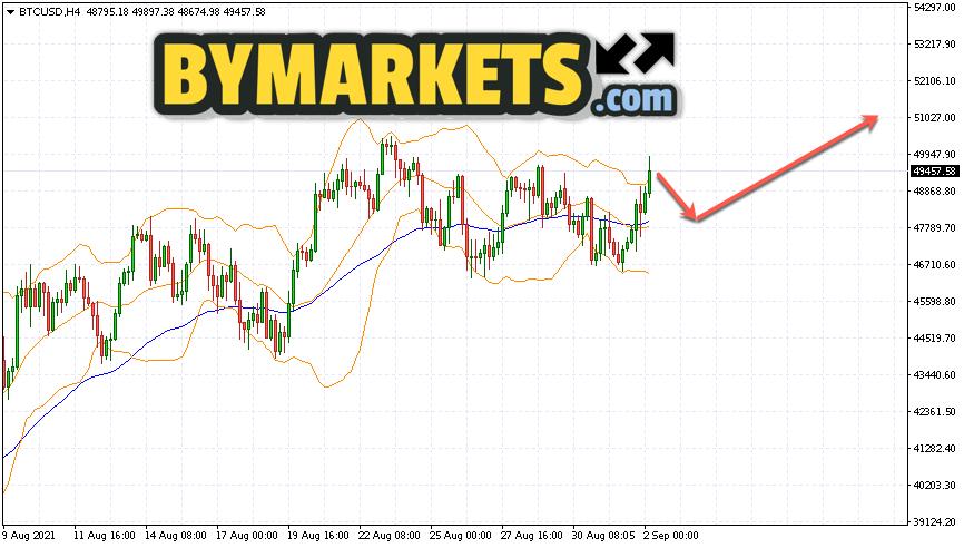 Bitcoin (BTC/USD) forecast and analysis on September 3, 2021