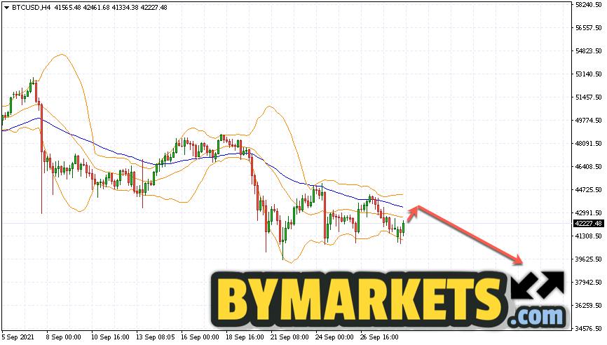 Bitcoin (BTC/USD) forecast and analysis on September 30, 2021