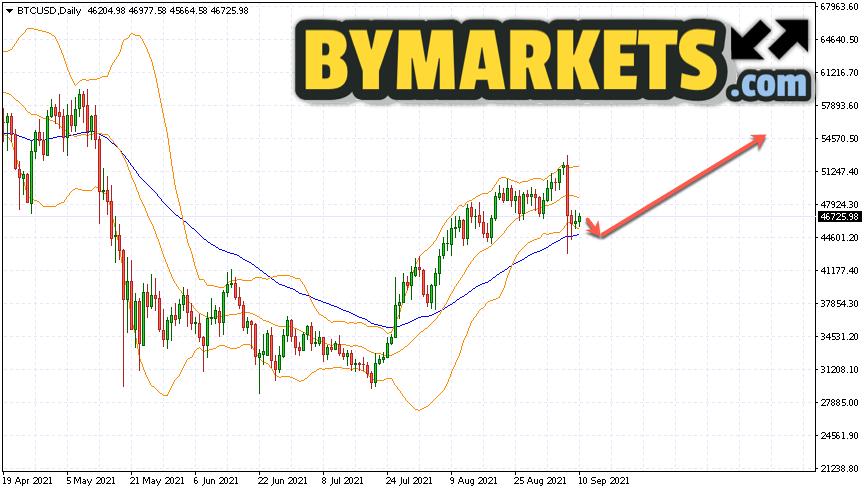 Bitcoin (BTCUSD) forecast on September 13 — 19, 2021