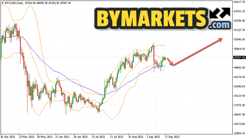 Bitcoin (BTCUSD) forecast on September 20 — 26, 2021