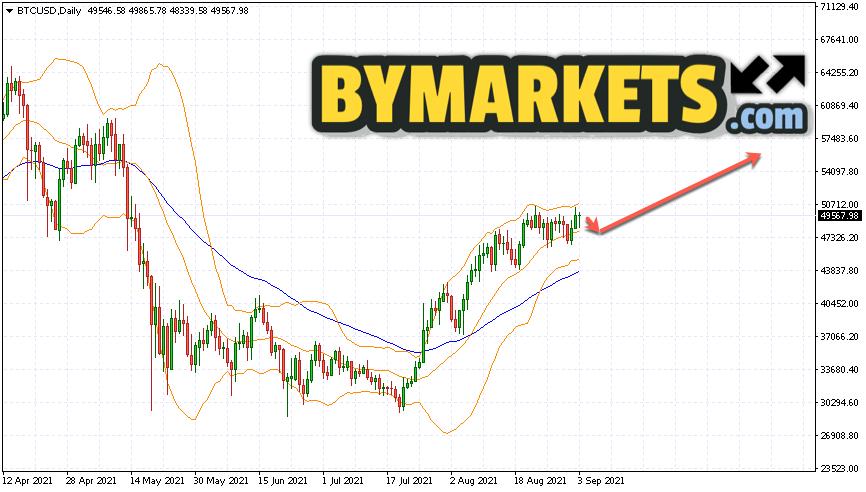 Bitcoin (BTCUSD) forecast on September 6 — 12, 2021