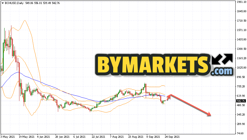 Bitcoin Cash (BCHUSD) forecast on September 27 — October 3, 2021