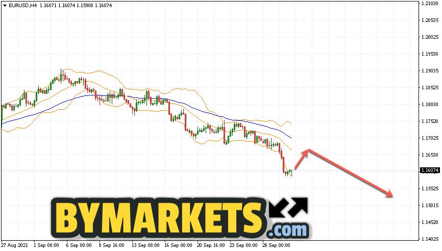 EUR/USD forecast Euro Dollar on October 1, 2021