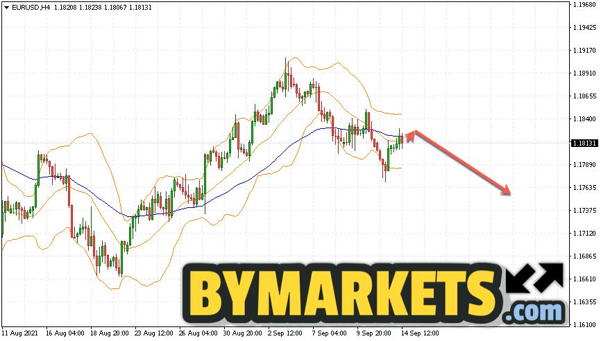 EUR/USD forecast Euro Dollar on September 15, 2021