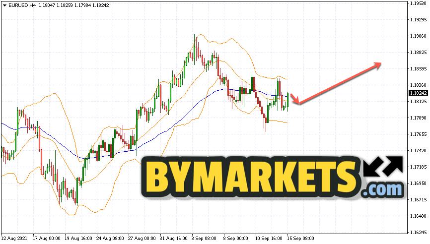 EUR/USD forecast Euro Dollar on September 16, 2021