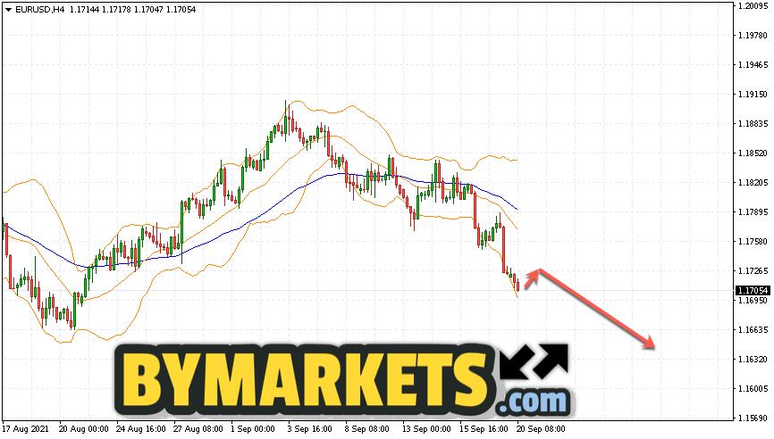 EUR/USD forecast Euro Dollar on September 21, 2021