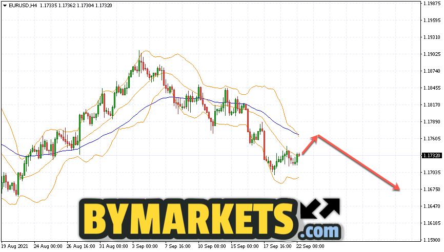 EUR/USD forecast Euro Dollar on September 23, 2021