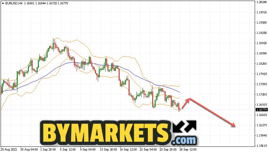 EUR/USD forecast Euro Dollar on September 29, 2021