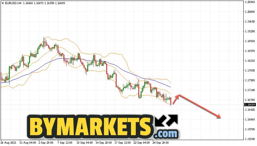 EUR/USD forecast Euro Dollar on September 30, 2021