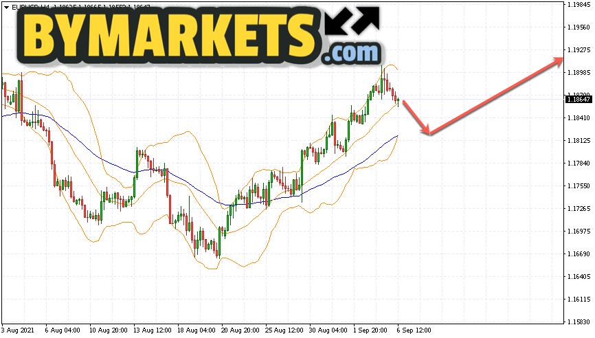 EUR/USD forecast Euro Dollar on September 7, 2021