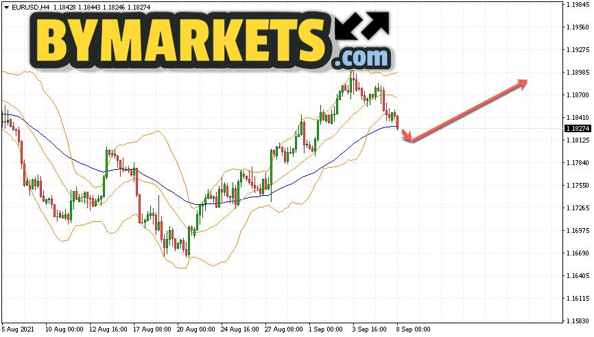 EUR/USD forecast Euro Dollar on September 9, 2021