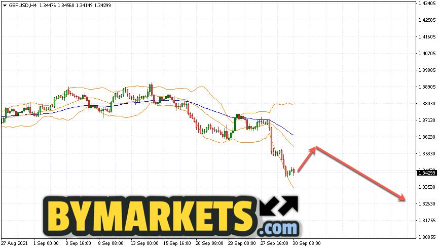 GBP/USD forecast Pound Dollar on October 1, 2021