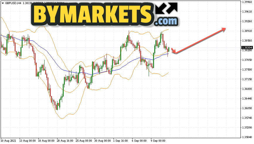 GBP/USD forecast Pound Dollar on September 14, 2021
