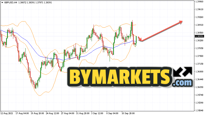GBP/USD forecast Pound Dollar on September 16, 2021