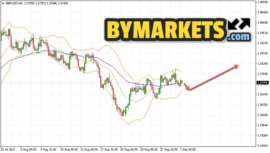 GBP/USD forecast Pound Dollar on September 2, 2021