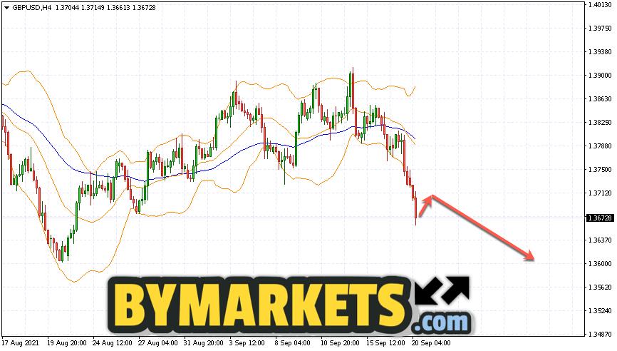 GBP/USD forecast Pound Dollar on September 21, 2021