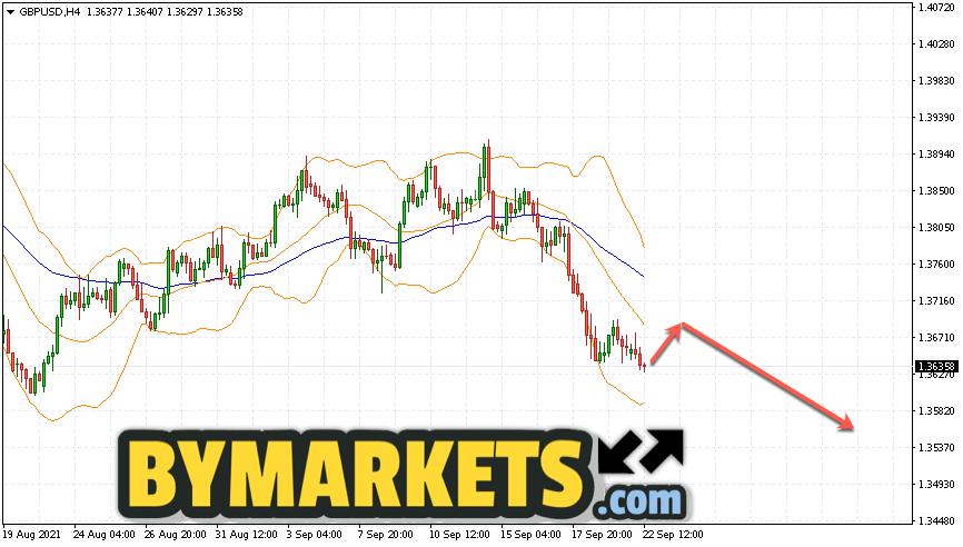 GBP/USD forecast Pound Dollar on September 23, 2021