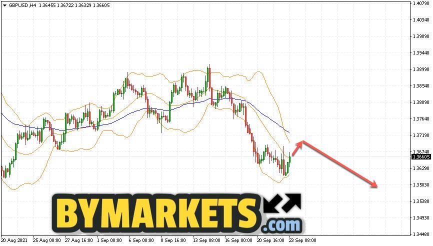 GBP/USD forecast Pound Dollar on September 24, 2021