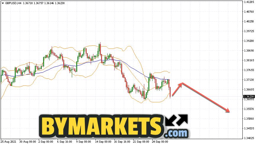 GBP/USD forecast Pound Dollar on September 29, 2021