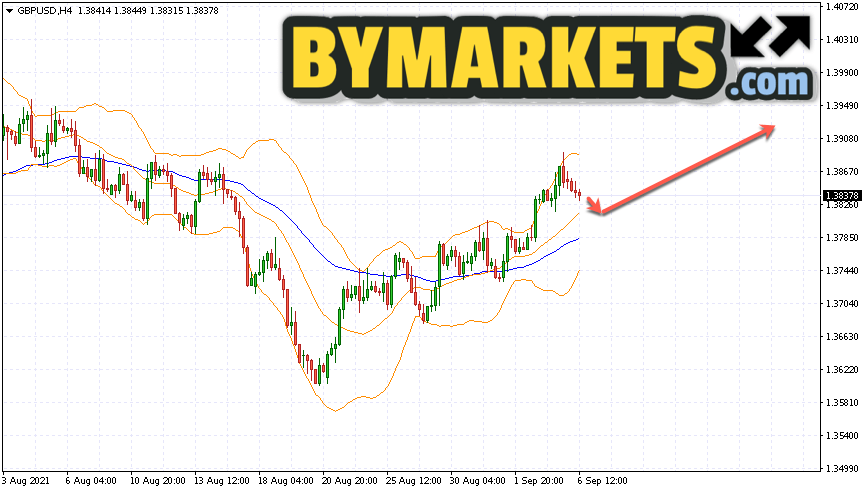 GBP/USD forecast Pound Dollar on September 7, 2021