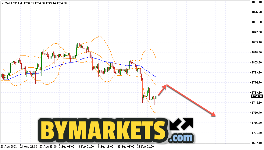 GOLD forecast and XAU/USD analysis on September 21, 2021
