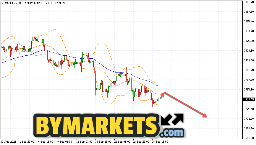 GOLD forecast and XAU/USD analysis on September 30, 2021
