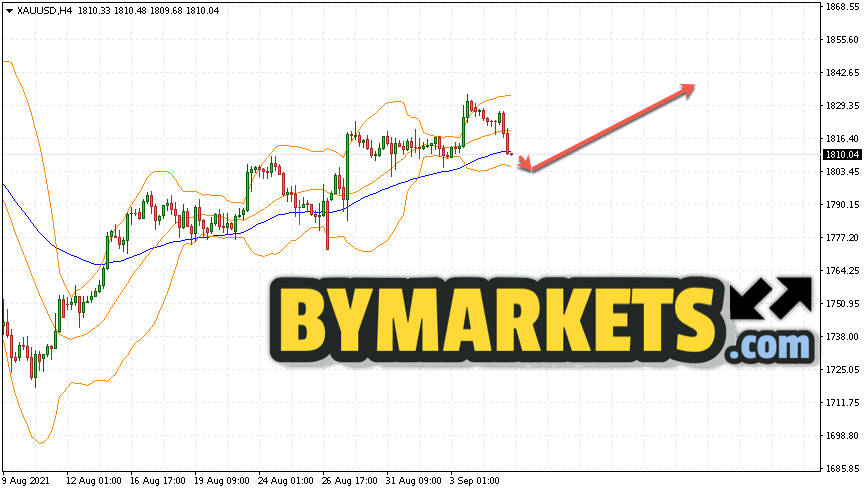 GOLD forecast and XAU/USD analysis on September 8, 2021