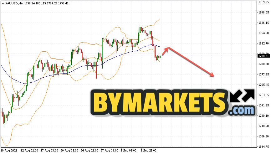 GOLD forecast and XAU/USD analysis on September 9, 2021