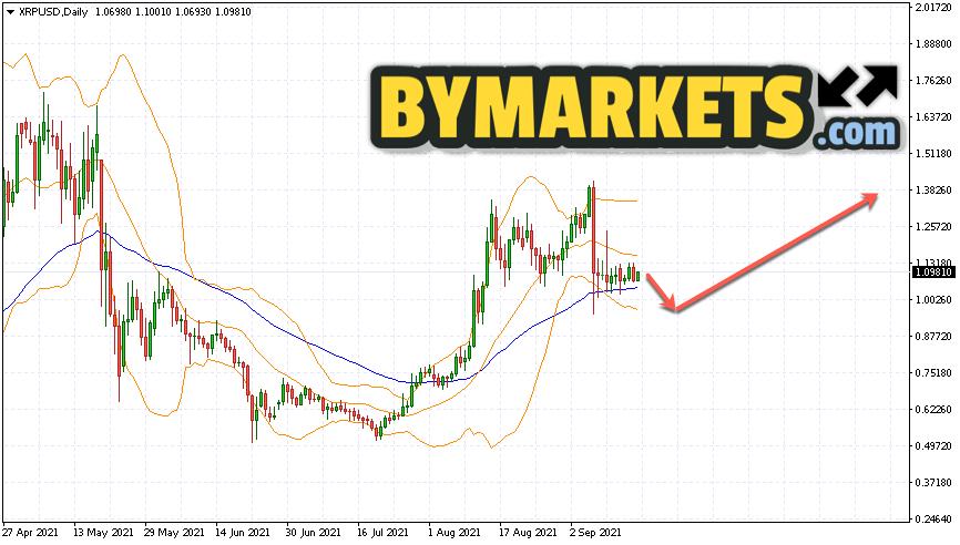 Ripple (XRP/USD) forecast on September 20 — 26, 202