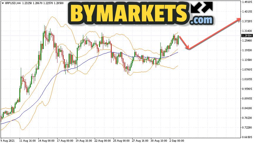 Ripple (XRP/USD) forecast on September 6 — 12, 2021