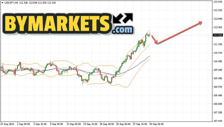USD/JPY forecast Japanese Yen on October 1, 2021