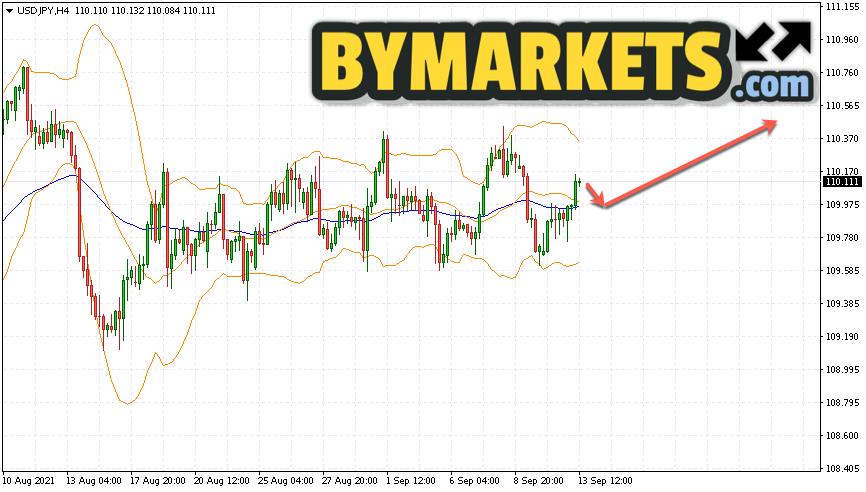 USD/JPY forecast Japanese Yen on September 14, 2021