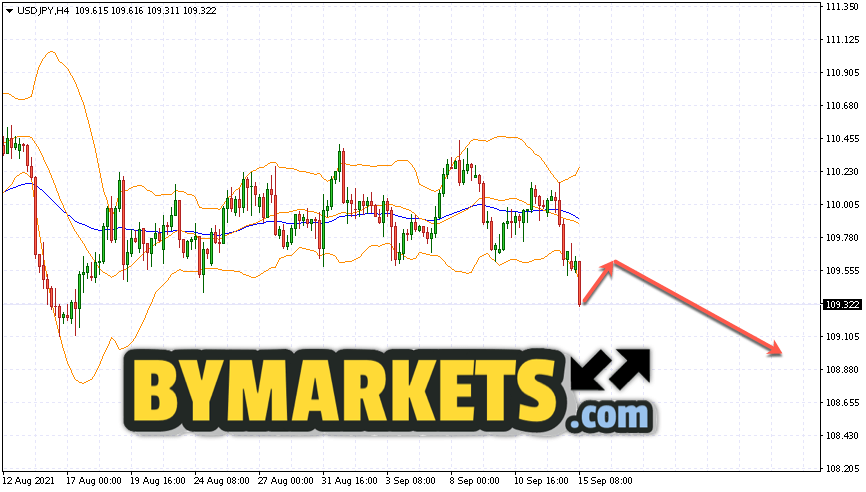 USD/JPY forecast Japanese Yen on September 16, 2021