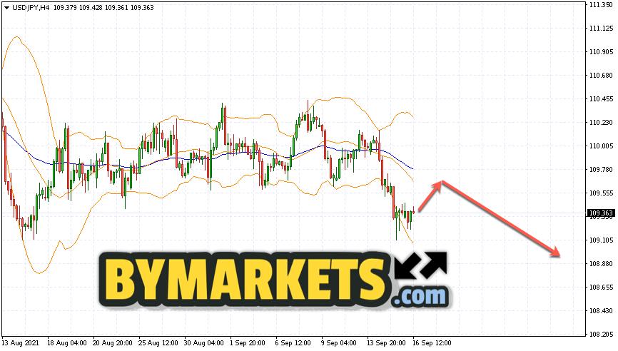 USD/JPY forecast Japanese Yen on September 17, 2021