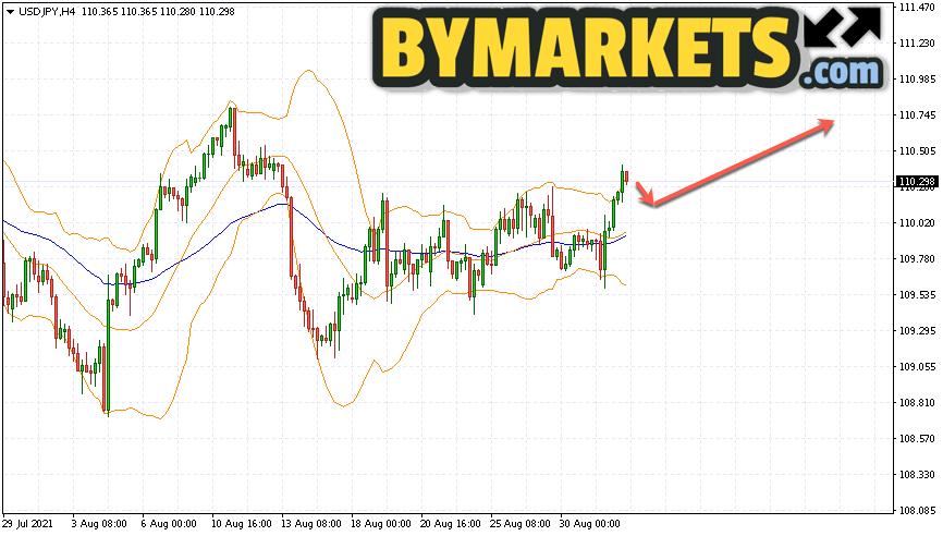 USD/JPY forecast Japanese Yen on September 2, 2021
