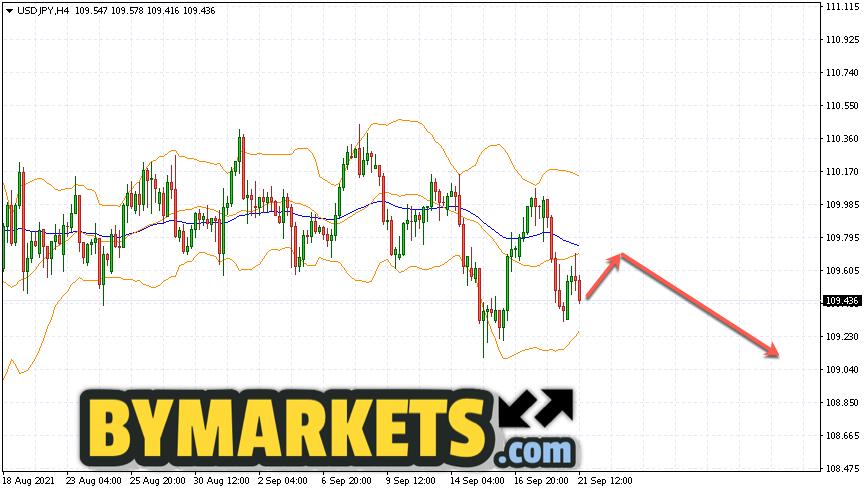 USD/JPY forecast Japanese Yen on September 22, 2021
