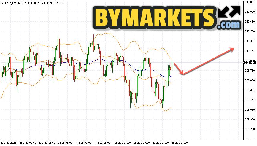 USD/JPY forecast Japanese Yen on September 24, 2021