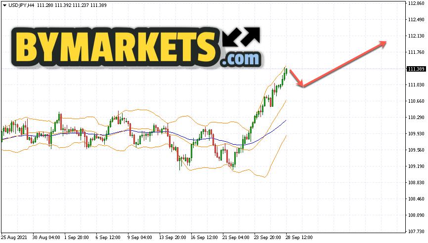 USD/JPY forecast Japanese Yen on September 29, 2021
