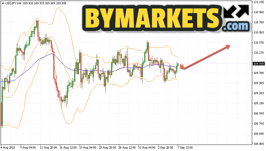 USD/JPY forecast Japanese Yen on September 8, 2021