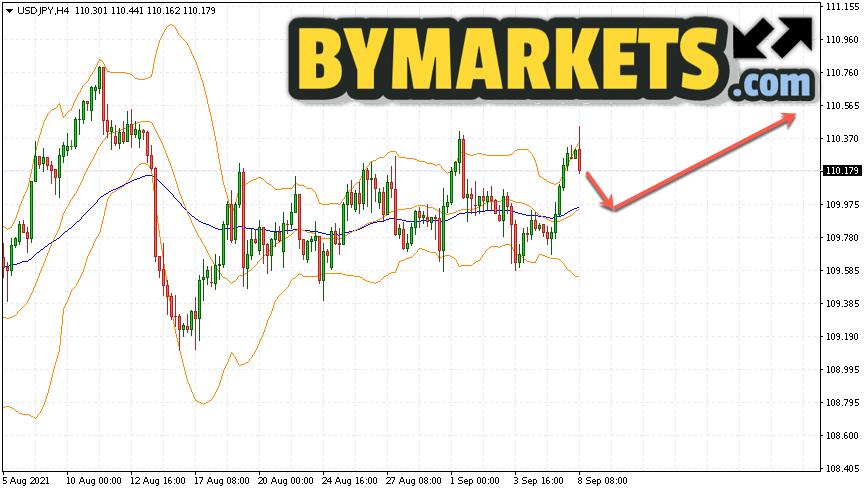 USD/JPY forecast Japanese Yen on September 9, 2021
