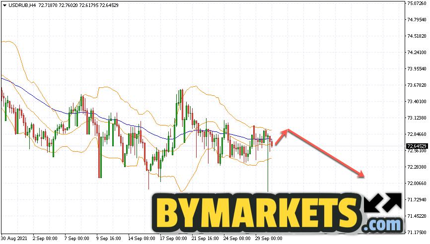 USD/RUB forecast Dollar Ruble on October 1, 2021