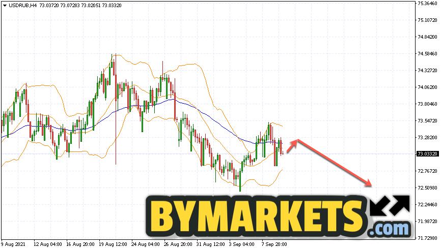 USD/RUB forecast Dollar Ruble on September 10, 2021