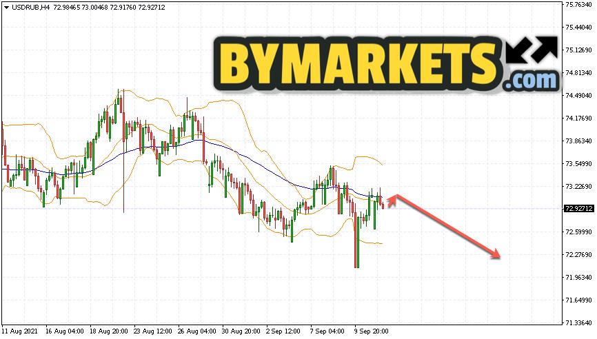 USD/RUB forecast Dollar Ruble on September 14, 2021
